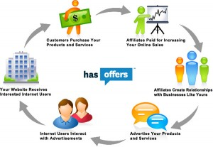 Try affiliate marketing