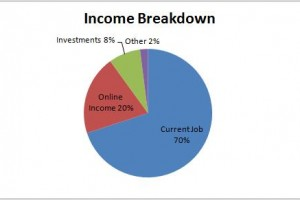 10 Factor in your current income