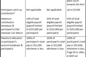 401k limits 2013